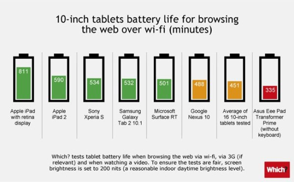 tablet-battery-life-comparison-10-inch