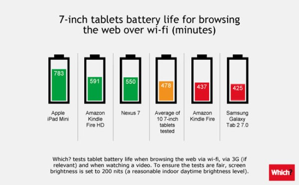tablet-battery-life-comparison-7-inch