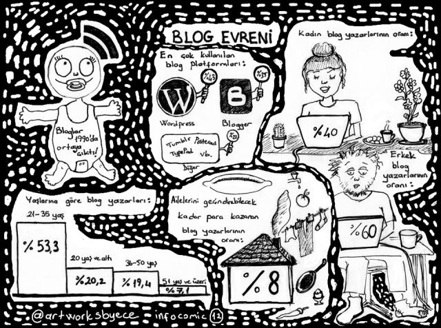 blog istatistikleri 2013 infocomic türkçe infografik